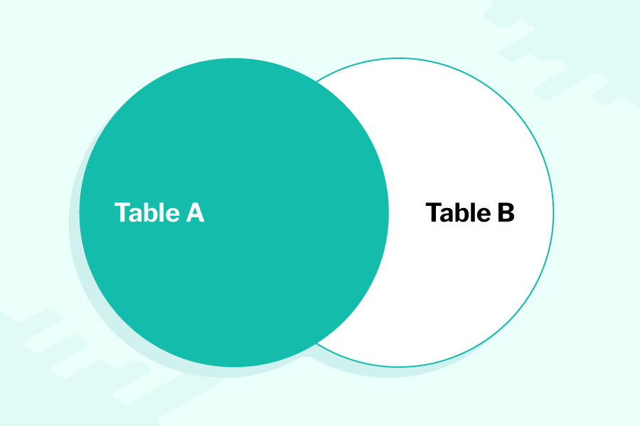 a venn diagram of 2 overlapping circles, labelled Table A and Table B, circle Table A and the intersection between the circles is shaded