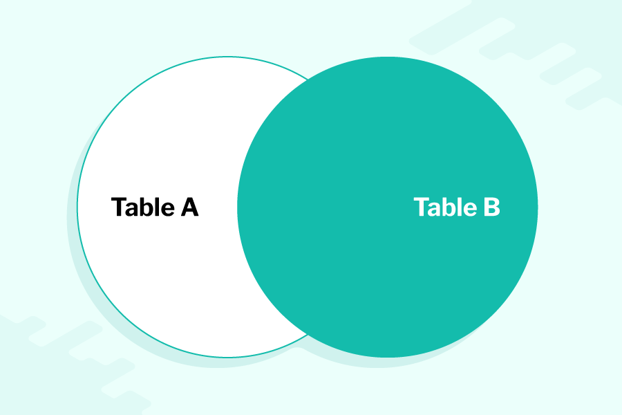 a venn diagram of 2 overlapping circles, labelled Table A and Table B, circle Table B and the intersection between the circles is shaded