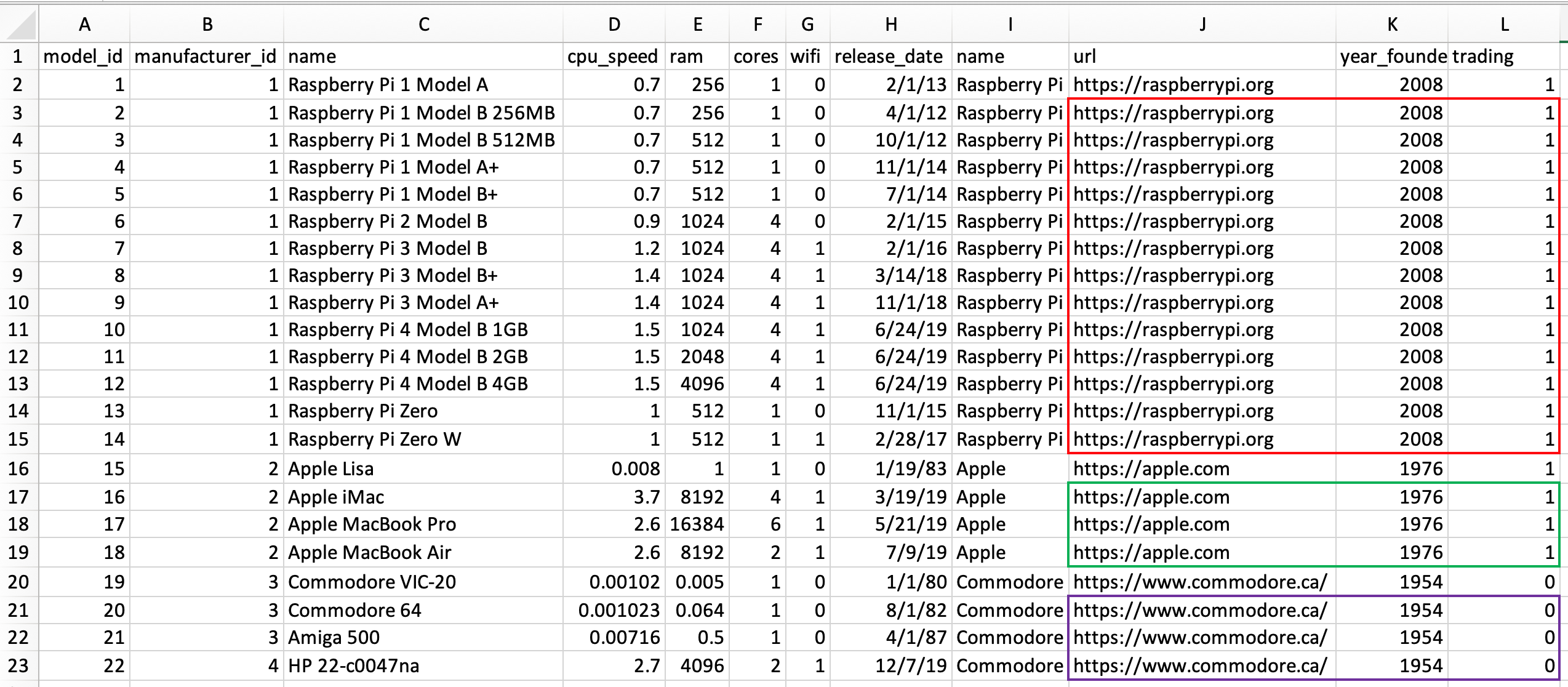An image of the computer sales records in one table with repeating data highlighted