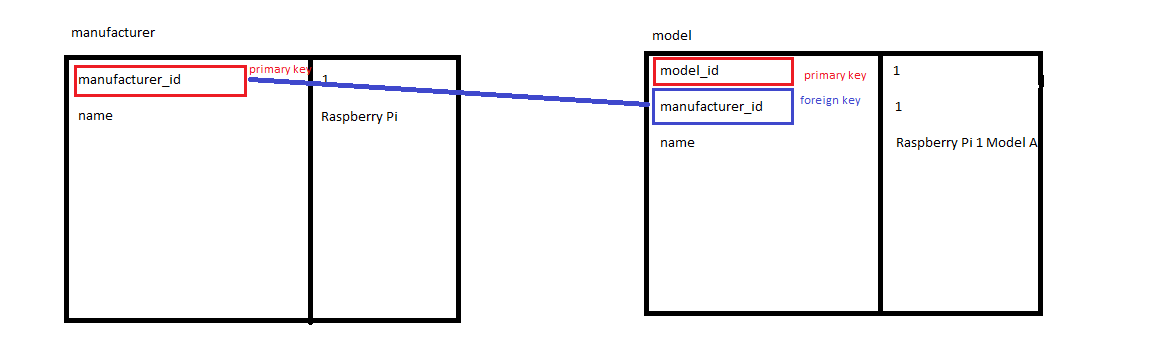 a diagram showing the model and manufacturer tables. In the manufacturer table the manufacturer_id is labeled primary key and the model_id is labelled foreign key. In the model table the model_id is labelled primary key.