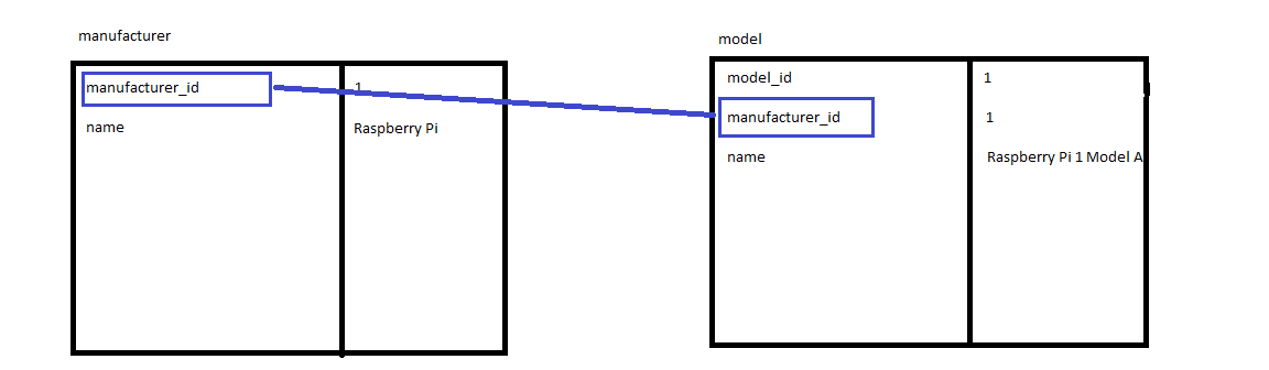 a diagram showing the model and manufacturer tables with the manufacturer_id field highlighted in both and a link between them