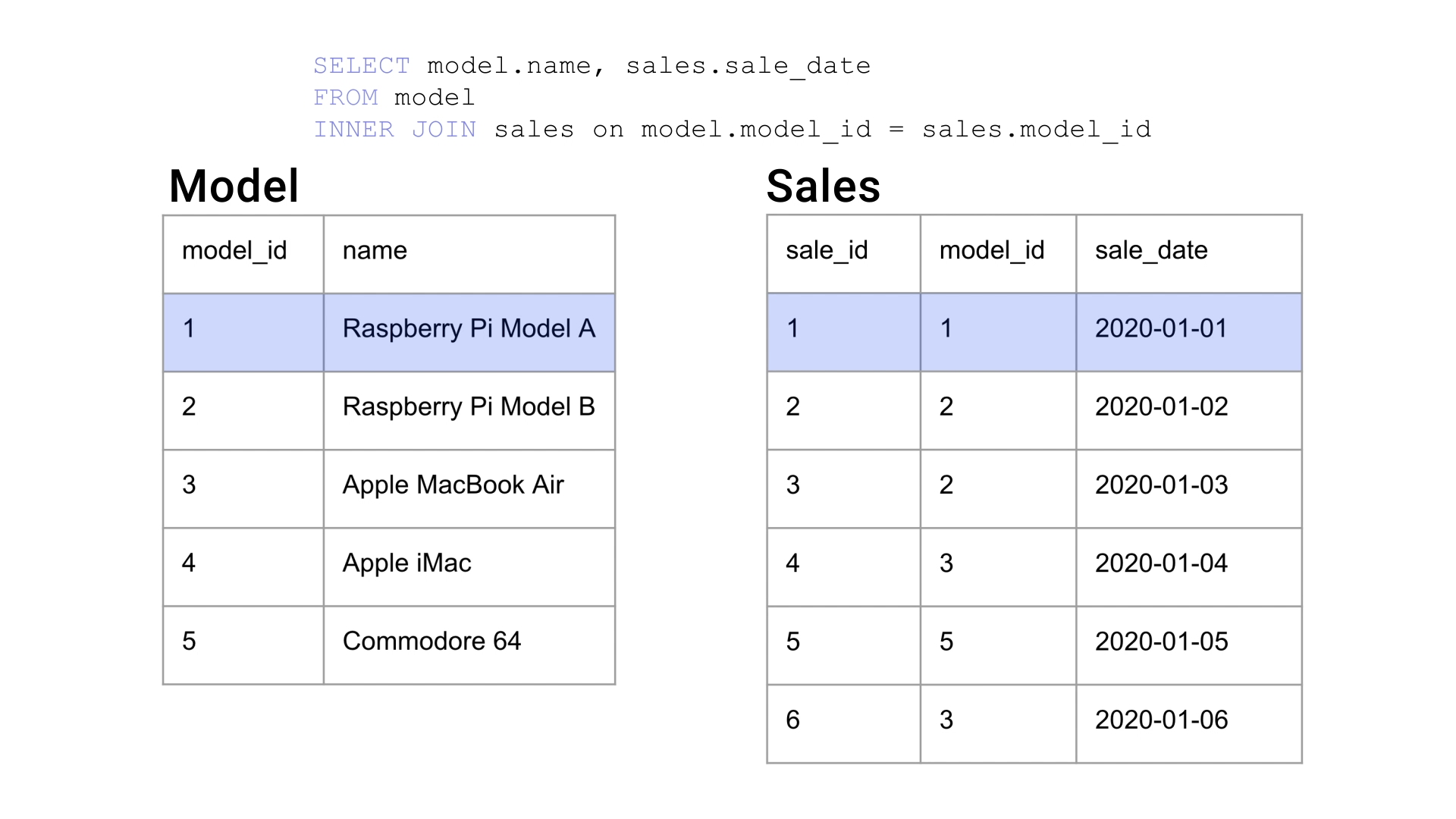 A still from the video showing the `model` and `sales` tables with the first record of each higlighted.