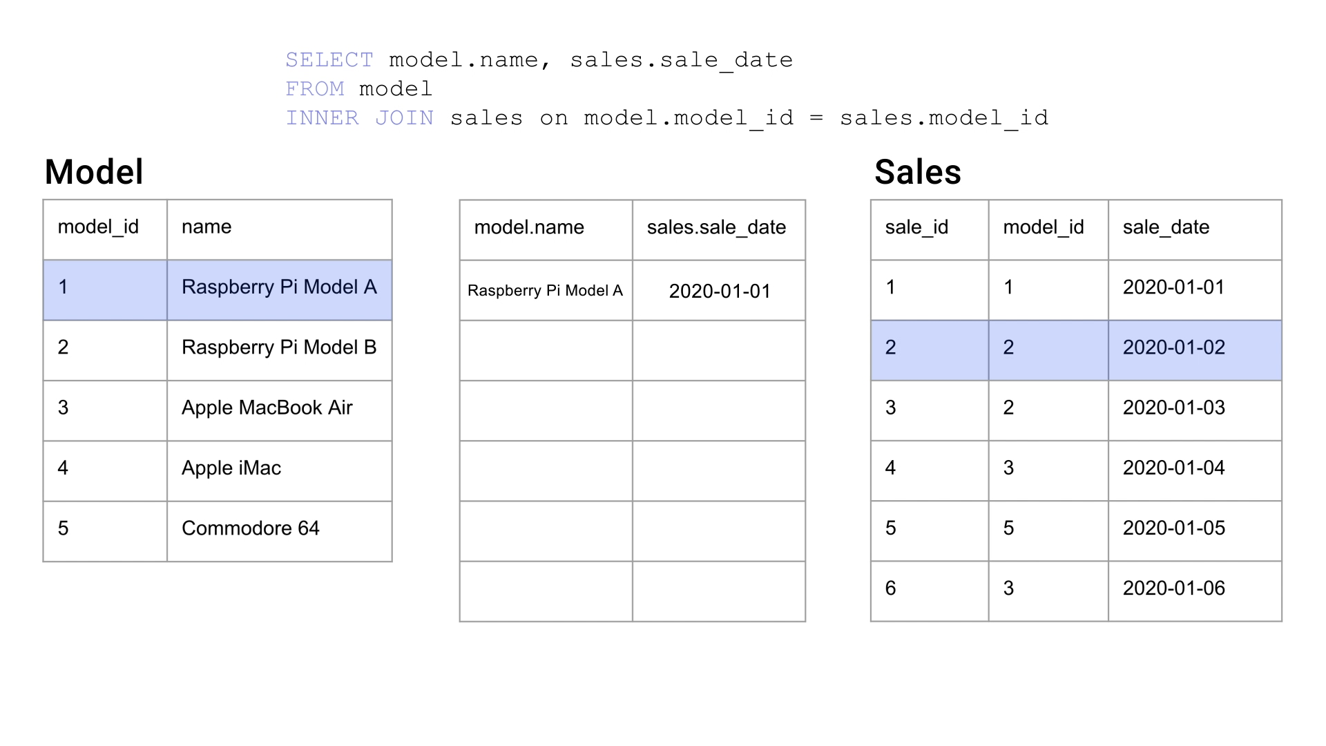 A still from the animation as previously, but now with the first record of the `model` table and the second record of the `sales` table higlighted