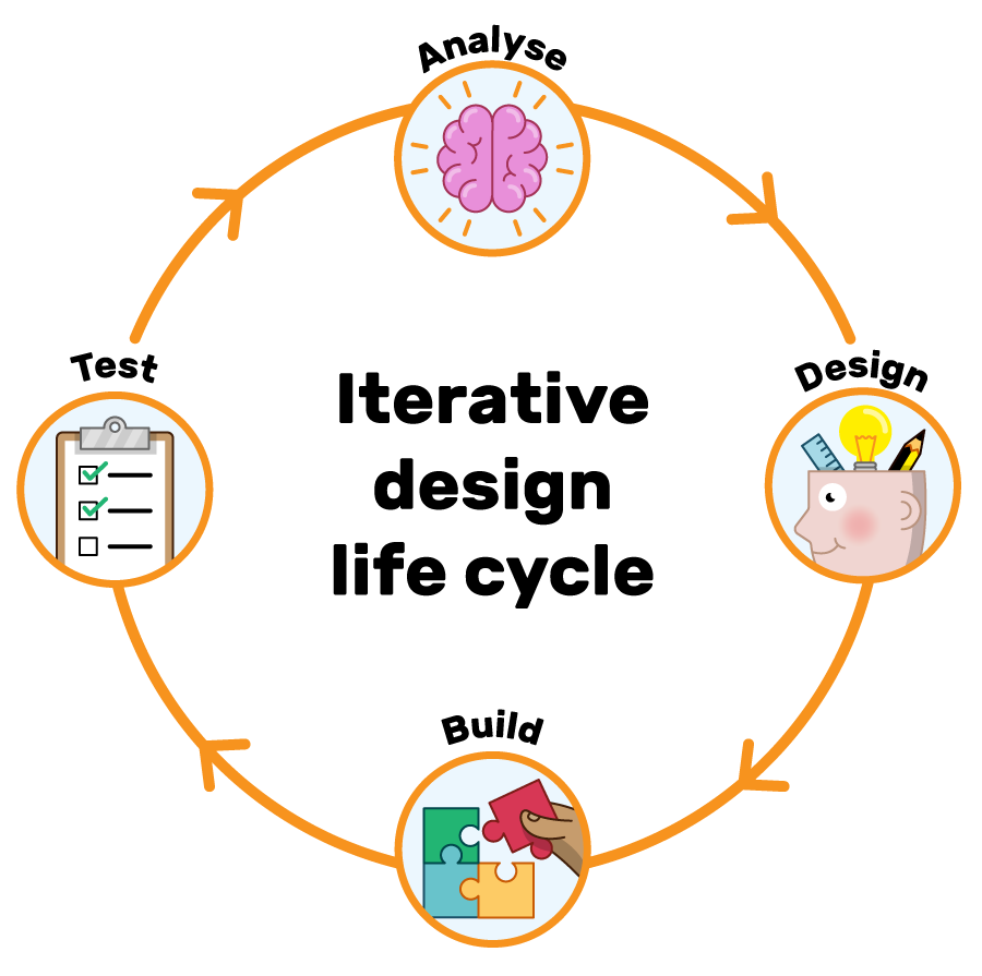 An illustration of the iterative design life cycle, going from analyse to design to build to test to analyse.