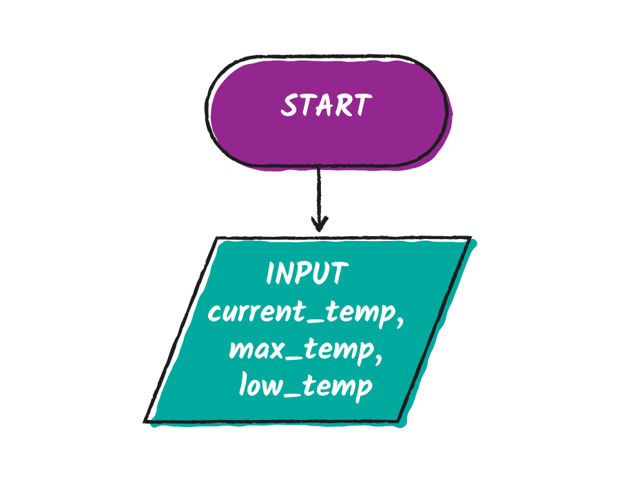 The initial flow chart for the alarm with the start symbol followed by the input symbol for variables current_temp, max_temp, and low_temp.