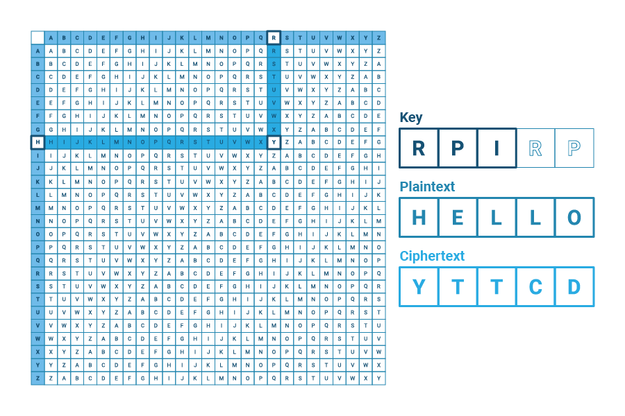 picture of a Vigenère square, 26x26 square, each box contains a letter of the alphabet, shifting once in order as the rows go down. Row H and Colum R are highlighted until they meet at Y. To the left of the box there is Key: RPIRP, Plaintext: HELLO & Ciphertext: YTTCD