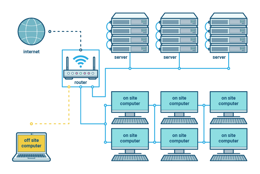 diagram of a computer network showing a router connected to the internet, three servers, six on site computers and one off site computer