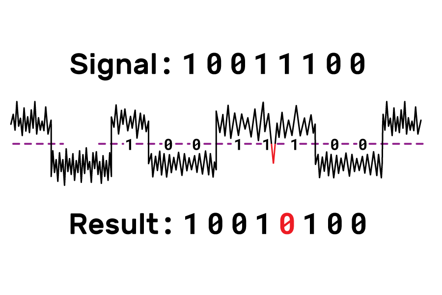 A noisy digital signal, where at one point the noise causes the signal to cross over a threshold (represented by a horizontal dotted line), resulting in a bit being read as a 0 rather than a 1