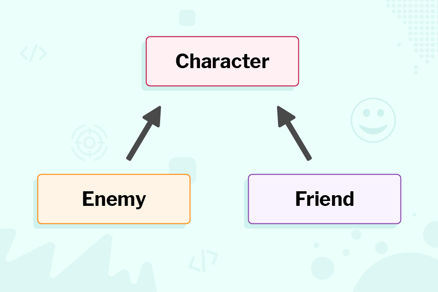 A class diagram. Character is at the top, with Enemy and Friend below it. Arrows point upward to Character from each of these.