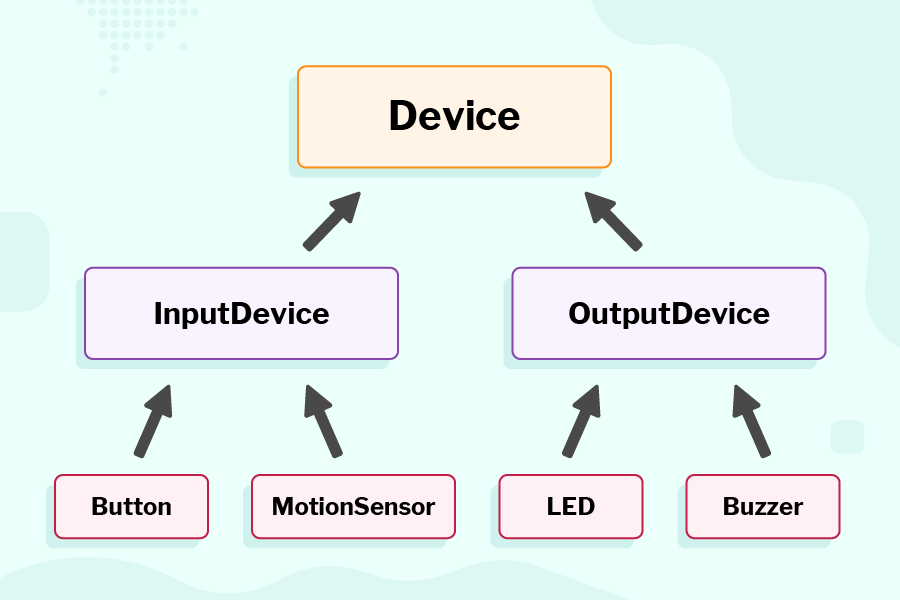 "A class diagram with 3 levels of rectangles. The top level contains only ""Device"" Both ""Input device"" and ""Output device"" on the second level have arrows pointing upwards towards ""Device"". On the third level, ""Button"" and ""Motion sensor"" point upwards towards ""Input device"", and ""LED"" and ""Buzzer"" point upwards towards ""Output device"""