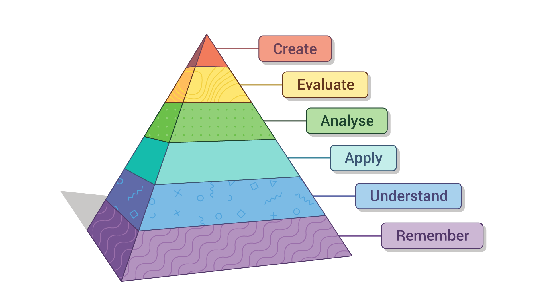 Pyramid consisting of six layers, labelled from top to bottom as create, evaluate, analyse, apply, understand & remember