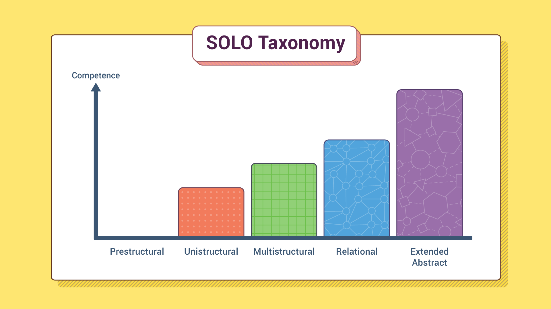SOLO taxonomy bar graph, y axis titled competence. On the x axis the bars are labelled from left to right as prestructural, unistructural, multistructural, relational, and extended abstract. There is an increase in the height of each bar from left to right, from a bar of zero height for prestructural.