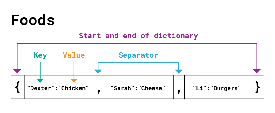 Diagram to show how a dictionary works