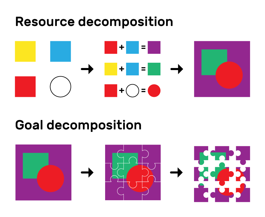 """Below the title """"Resource decomposition"""" are three images in a row, with arrows between them showing a progression from left to right. The first image shows a filled yellow square, a filled blue square, a filled red square, and an empty circle. The second image shows these being combined to create a filled purple square, a filled green square, and a filled red circle. The third images shows a filled red circle overlapping a filled green square, both on top of and contained within a filled purple square. Below the title """"Goal decompositon""""are three images in a row, with arrows between them showing a progression from left to right. The first image is the same as the final image from the """"Resource decomposition"""" sequence. In the second image this image has been divided up into 9 jigsaw pieces, and the third image shows the jigsaw pieces separately."""