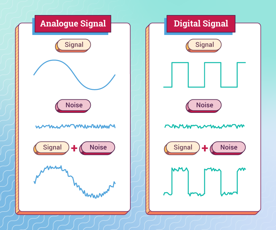 A analogue signal (a sine wave) and a digital signal (a square wave) are each shown, along with some random noise. The combined signal + noise is also shown in each case.