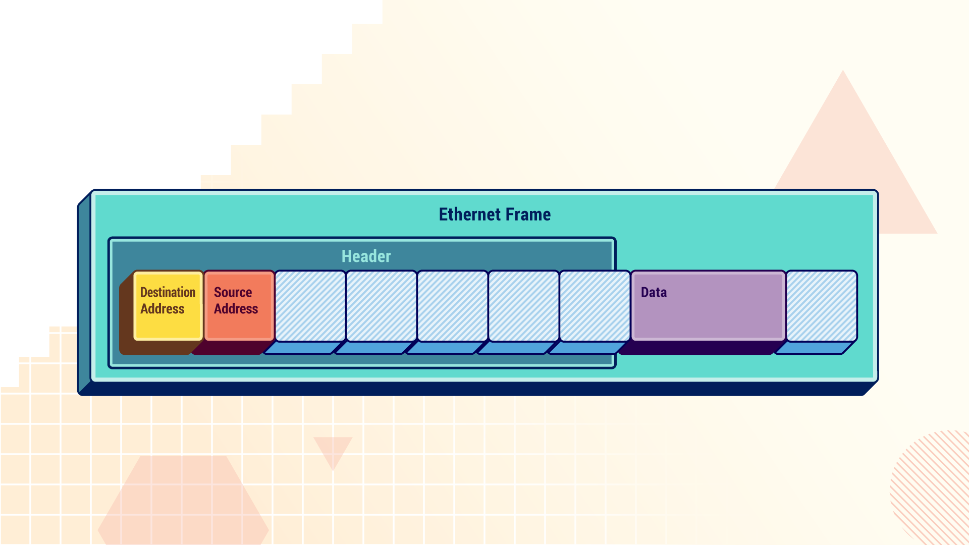 "An ethernet frame, containing several blocks in a row. The first two blocks are labelled as the destination and source addresses, and these are included with other blocks in the ""header"". The header is followed by a block labelled ""data"", and an unlabelled block."