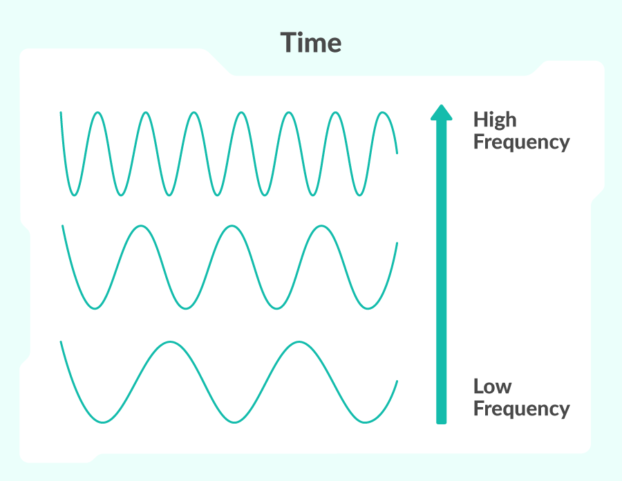 A few sinusoidal waves showing the difference between high and low frequency sounds over time. Over the same amount of time, the higher frequency sounds undergo more cycles.