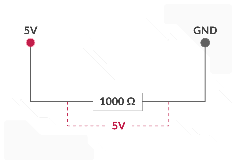 A circuit consisting of a 1000 ohm resistor between a 5V pin and a GND pin. A 5V voltage is shown across the resistor.