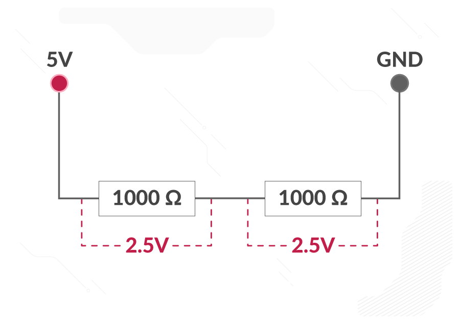 A circuit consisting of two 1000 ohm resistors between a 5V pin and a GND pin. A 2.5V voltage is shown across each resistor.