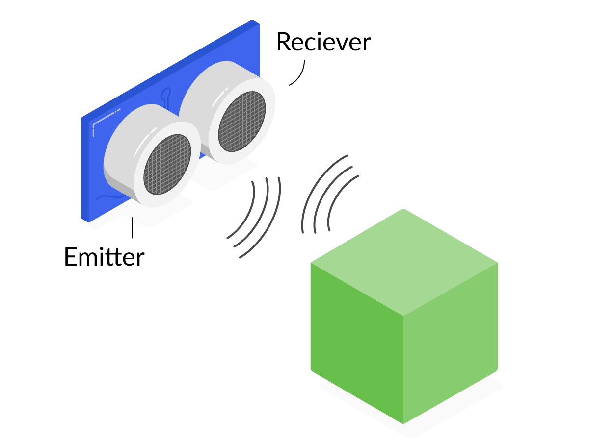 A UDS emitting ultrasound which is reflected of an object back towards the receiver.