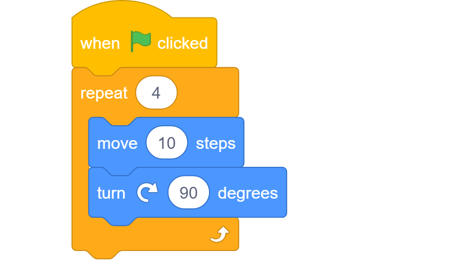 "Scratch blocks for a square with a loop. ""When green flag clicked"", followed by a ""repeat 4"" block containing ""move 10 steps"" and ""turn 90 degrees""."
