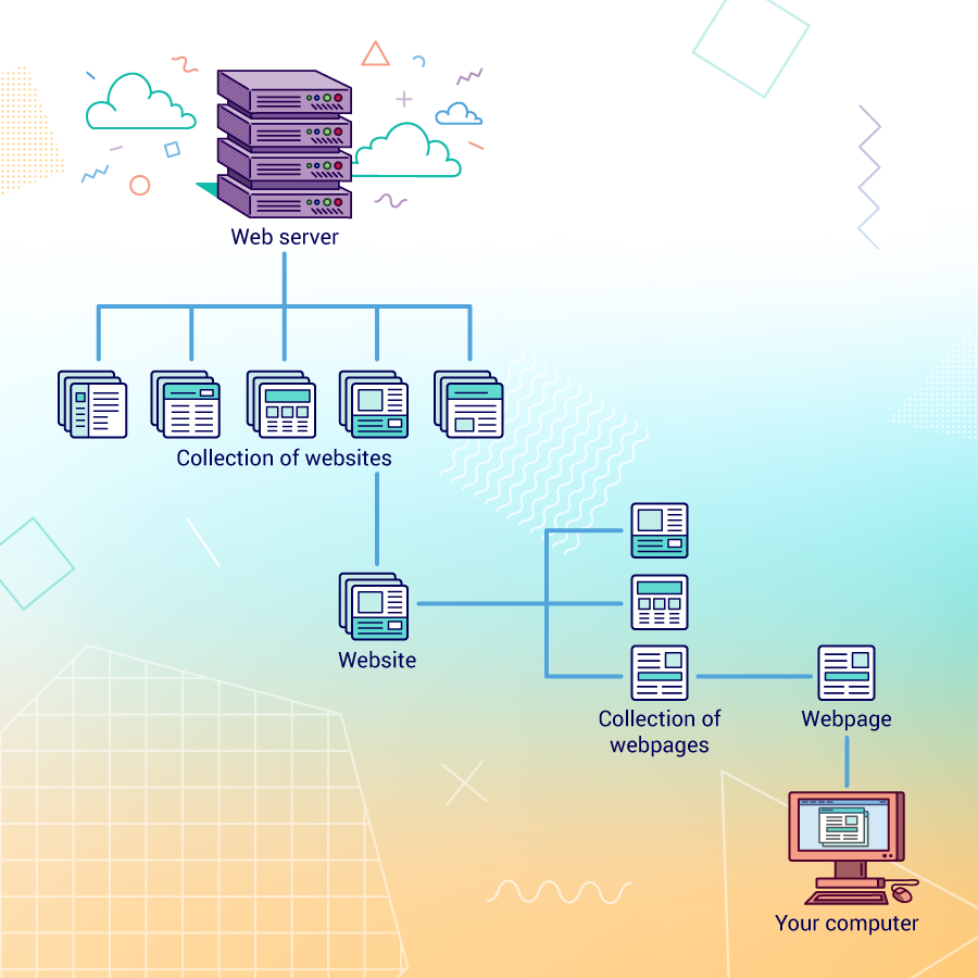 An illustration of webpages - a collection of webpages becoming a website, and websites being stored on a webserver