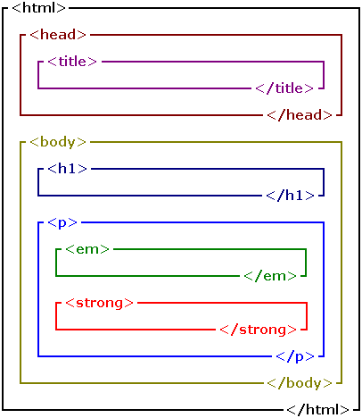 Diagram showing how nesting works. Each tag from the HTML above labels a rectangle, with some rectangles contained within others. The title rectangle is inside the head rectangle, which is itself within the html rectangle. The body rectangle is also inside the html rectangle, but below the head rectangle. It contains a p rectangle below a h1 rectangle. The p rectangle contains an em rectangle and a strong rectangle.