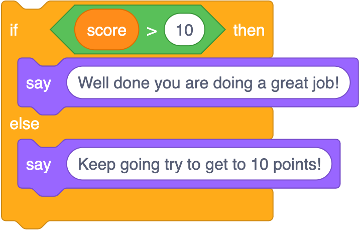 An if then else block with a condition of score variable >10. Inside the if then is a say block with Well done you are doing a great job!. Inside else is a say block with Keep going try to get to 10 points!